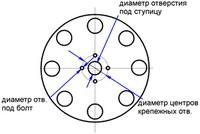 Диаметр центрального отверстия диска под ступицу