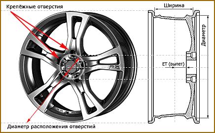 Купить литые диски на свое авто с правильной конфигурацией в Киеве, Харькове, Украине